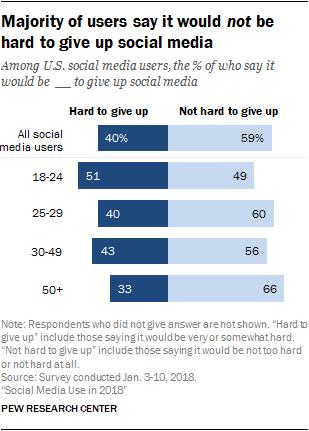 uso redes sociales dificultad